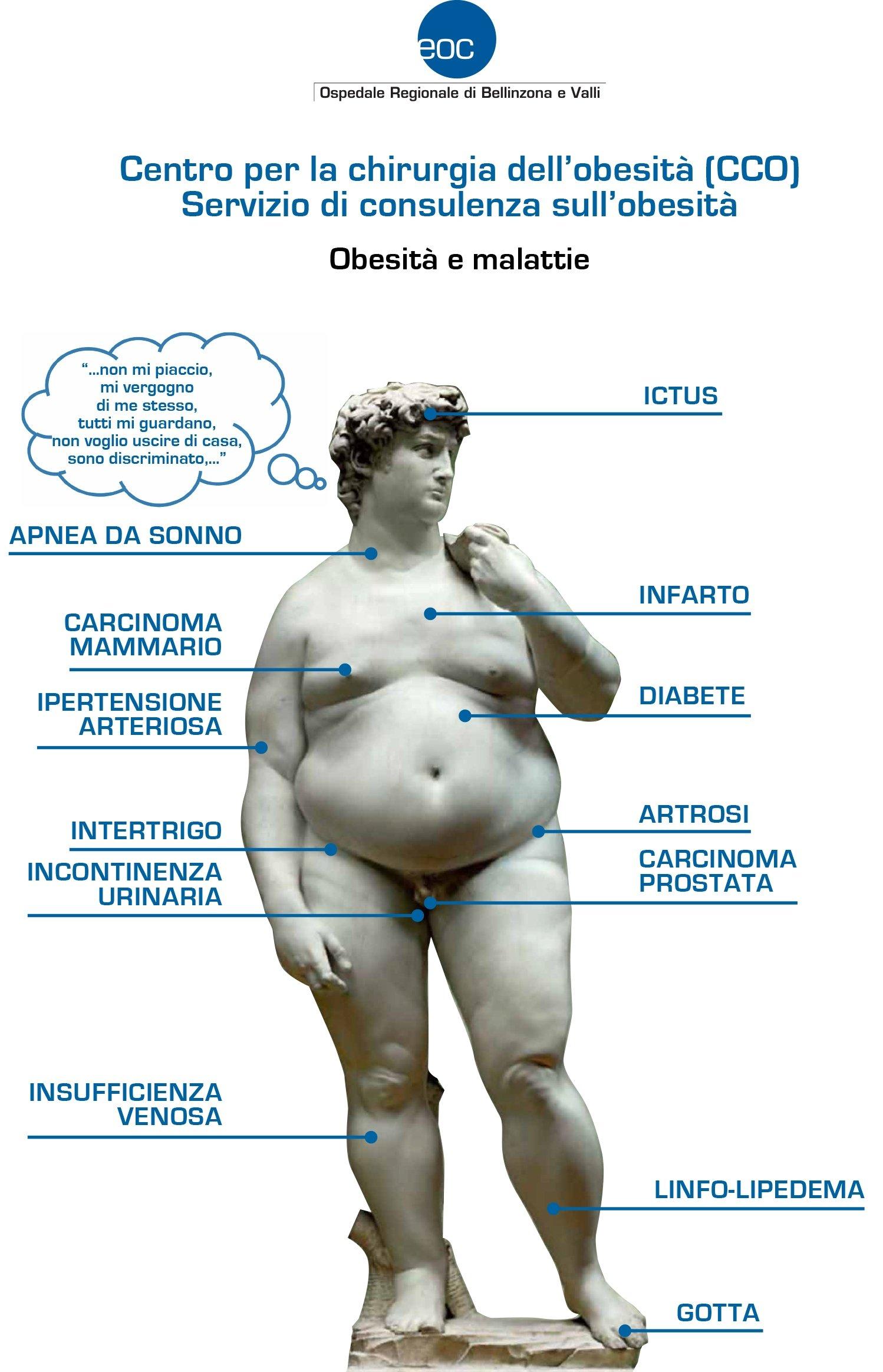 obesita
